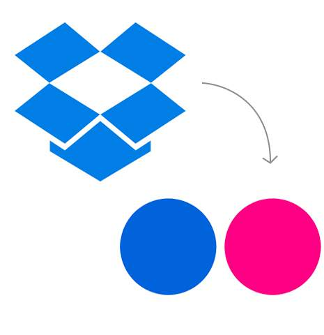 Transfer from Dropbox to Flickr