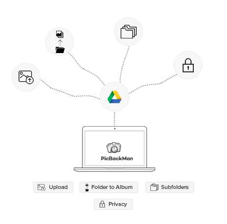 Speed uploader for Google Drive | Auto upload to google drive